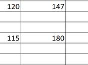 Excel: Créer histogramme fois groupé empilé