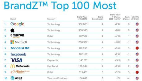 BrandZ 2018 : Apple est toujours la 2e marque la plus valorisée au monde