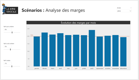 Analyse scénarios marges