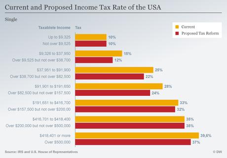 Graphique 1 : réforme fiscale de Trump pour les ménages