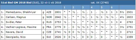Le classement après 7 rondes