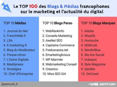 ConseilsMarketing.com classé 2ième du Top Blogs Marketing Perso !