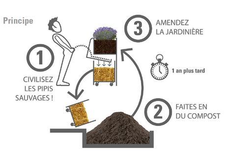 Les urinoirs qui font pousser des fleurs arrivent à Paris