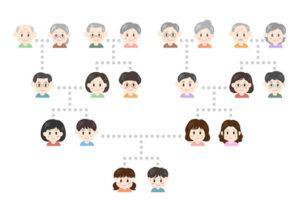 Analyse de l'ascendance – Quel héritage vous a t-on transmis?