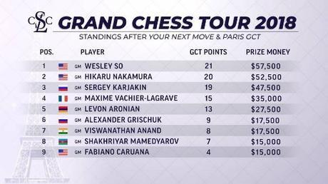 Le classement combiné à l'issu des deux premiers tournois à Louvain et à Paris. Le Français Maxime Vachier-Lagrave occupe la 4ème place