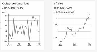 588ème semaine politique: Macron, et le choc de l'été