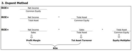 Analyse Dupont