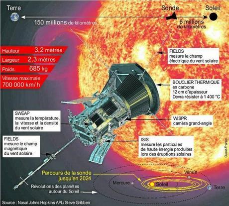 Parker sonde solaire