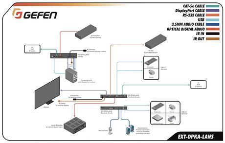 Gefen EXT-DPKA-LANS schema