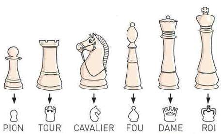 Les pièces aux échecs : l'armée