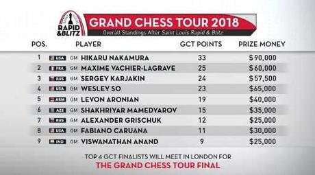 Le classement du Grand Chess Tour 2018