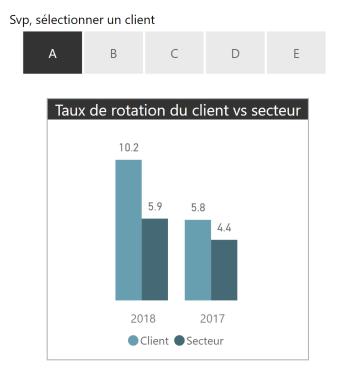 Client vs secteur
