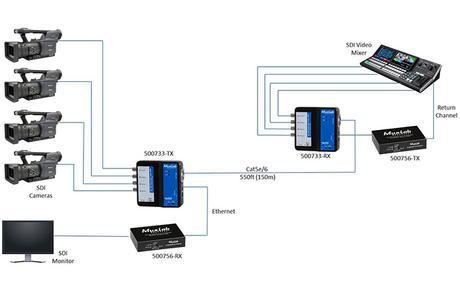 MuxLab 500733 SDI extender schema