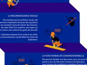 Pourquoi Bouygues Construction investit dans l'assistance vocale