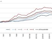 liberté économique est-elle défavorable classes populaires