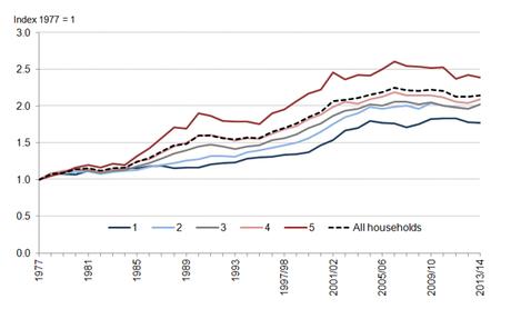 La liberté économique est-elle défavorable aux classes populaires ?