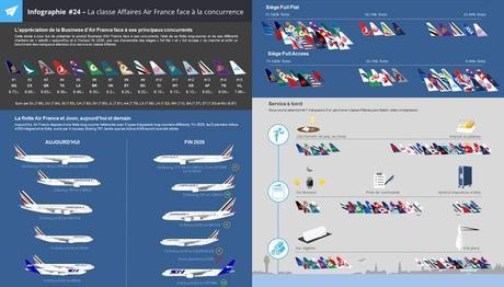 La classe Affaires d'Air France face à la concurrence
