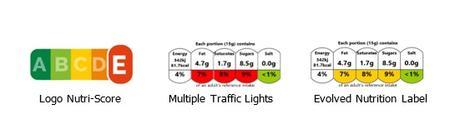Le Nutri-Score et, dans une moindre mesure, les feux tricolores multiples, en revanche conduisent à une diminution significative des tailles de portion sélectionnées.