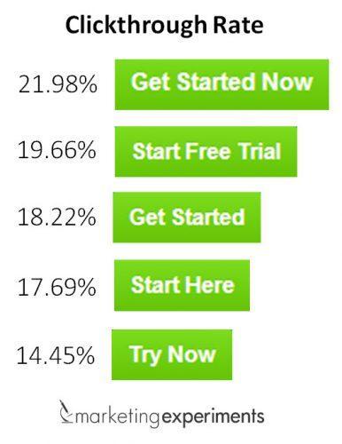 Doublez le taux d'ouverture de vos emails : faites de l'AB testing en 2 minutes chrono !
