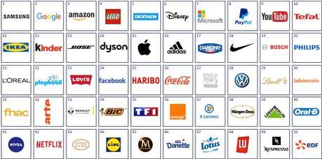 Apple sort du Top 10 des marques préférées des Français en 2018
