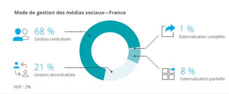 Baromètre Hootsuite 2018 sur les médias sociaux en entreprise : 7 points-clés