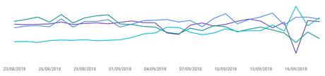 Google News – Intégration & impacts