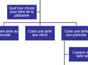 Comment tripler trafic chiffre d'affaires pratique avec Penser-et-agir.fr