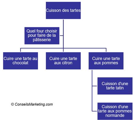 Comment tripler son trafic et son chiffre d'affaires – cas pratique avec Penser-et-agir.fr
