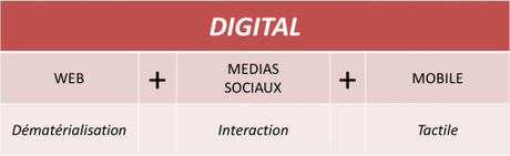 Qu'est-ce que la communication digitale?
