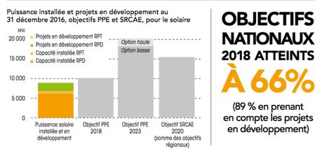 France PAC Environnement