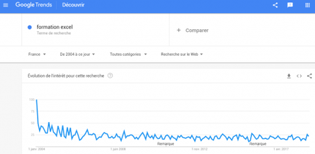 Découvrez 11 outils qui utilisent le Big Data pour faire du Marketing, du Growth Hacking…