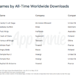App Annie Top 10 Apps Store 2010 2018 150x150 - App Store : Top 10 des jeux les plus téléchargés de tous les temps