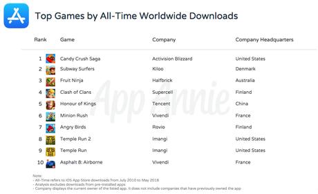 App Store : Top 10 des jeux les plus téléchargés de tous les temps