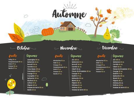 http://www.alexetalex.com/dossiers-fruites/infographie/calendrier-fruits-legumes-saison/