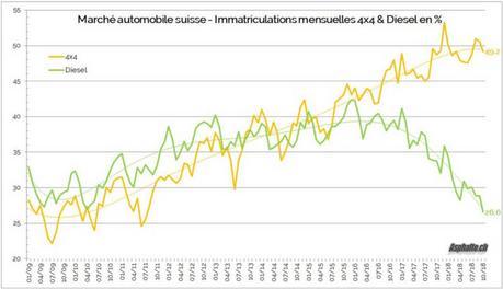 Marché automobile suisse: diesel à l'agonie ?