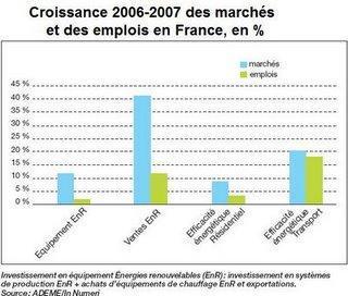 Vers un doublement des marchés et des emplois des greentech en France en 2012