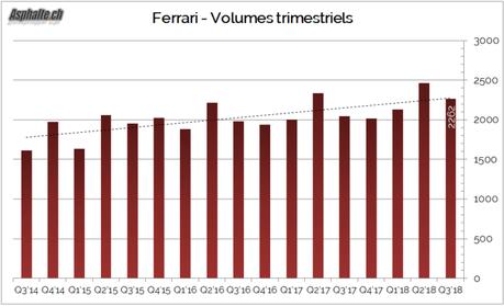 Résultats Ferrari Q3: farouchement rentable