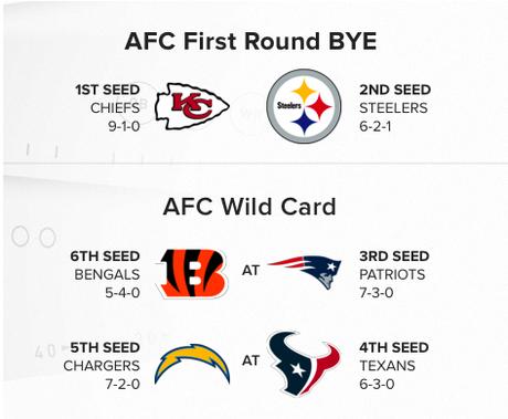 NFL – L'image des Playoffs après 10 journées