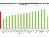 Poids fiscalité France championne d'Europe