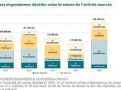 Combien victimes chaque année dans police française (blessés, morts) Dans quels circonstances décèdent-ils général
