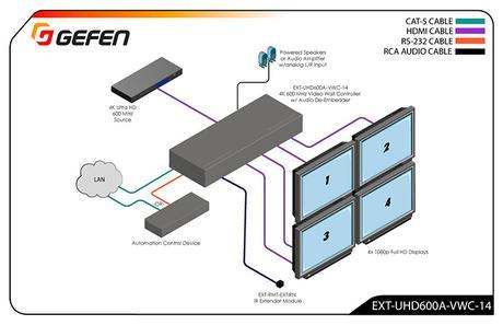 Un nouveau contrôleur de mur d'images 4K avec extraction audio chez Gefen