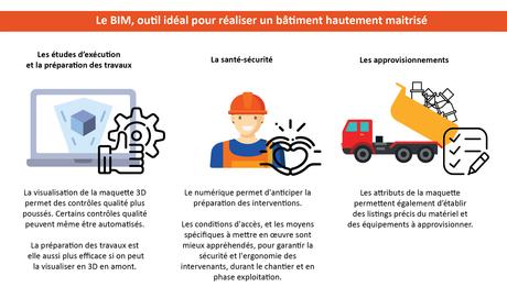 Infographie BIM L'Oréal L6