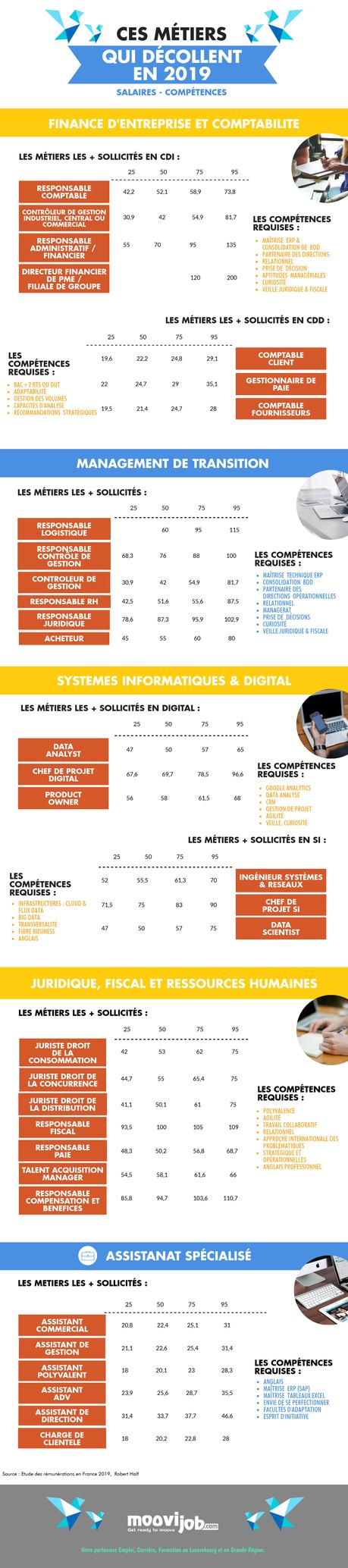 2019 : les métiers et compétences les plus prisés en France et les salaires qui vont avec !