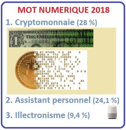 Cryptomonnaie, élu mot numérique 2018
