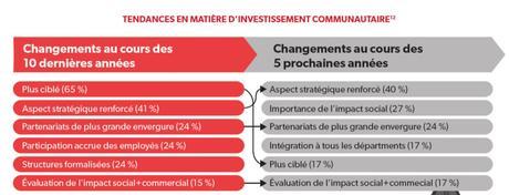 Faits saillants de l'étude d'Imagine Canada sur les dons en entreprise