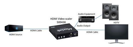 MuxLab propose un mini scaler HDMI 4K très facile à installer