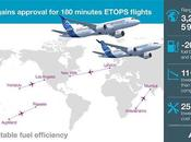 L'A220 obtient l'approbation ETOPS minutes part Transports Canada
