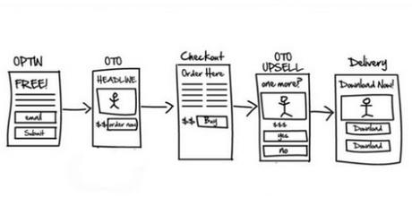 Comment transformer votre site en machine à vendre pour 2019 (ce qui marche vraiment pour augmenter ses ventes)