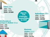 différentes filières d'énergie renouvelable