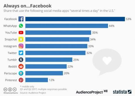 Facebook Messenger, un potentiel insoupçonné pour améliorer votre service client !